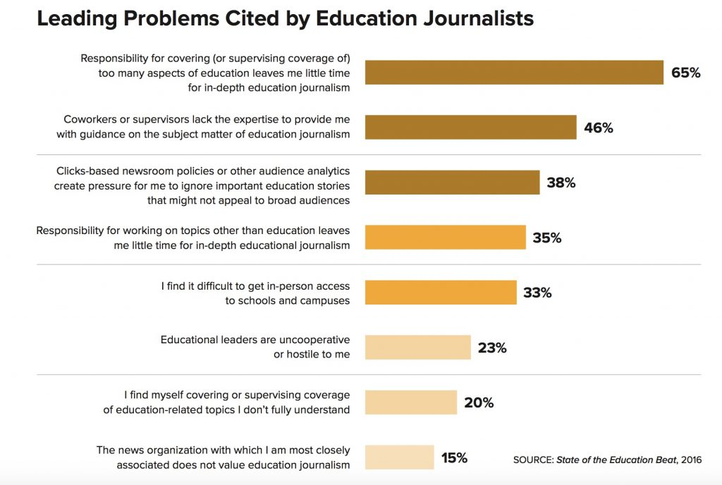 Problems in Education Journalism